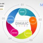 Consigue más tiempo para tu desarrollo personal con la metodología DMAIC