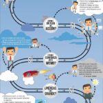 Decálogo para alcanzar tus sueños y lograr el éxito